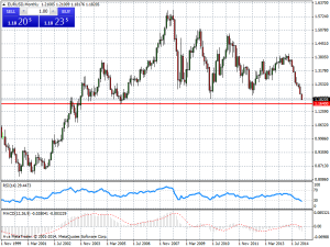 El euro no ha comenzado a bajar